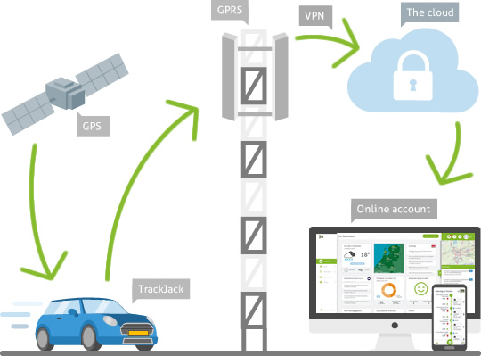 TrackJack-mileage-report-functionallity