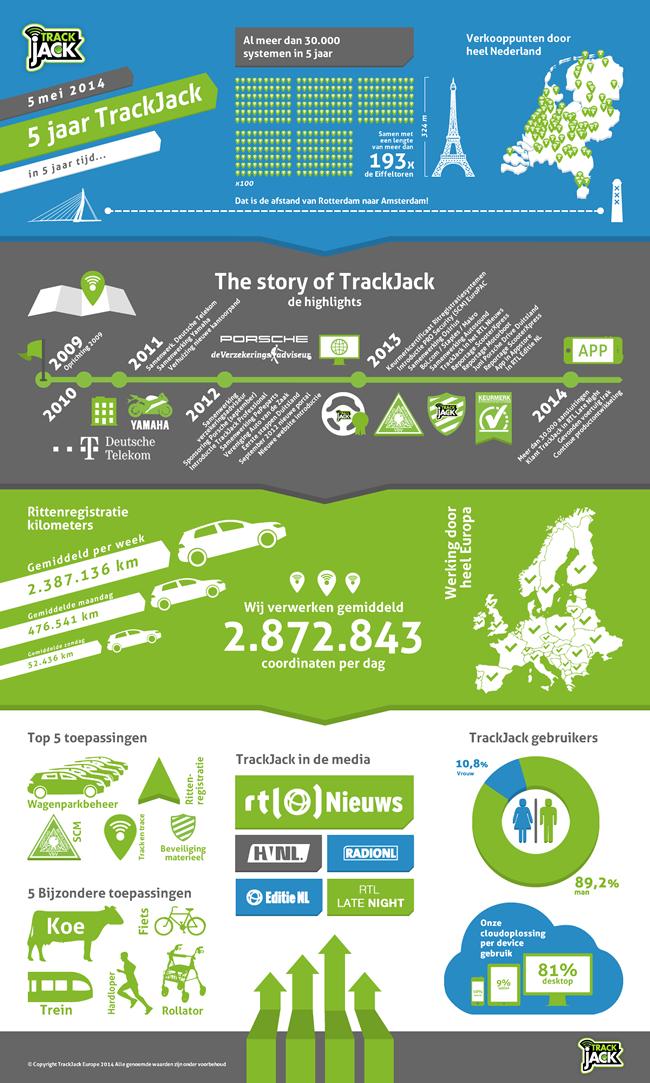 TrackJack-5-jaar-Infographic_thumb