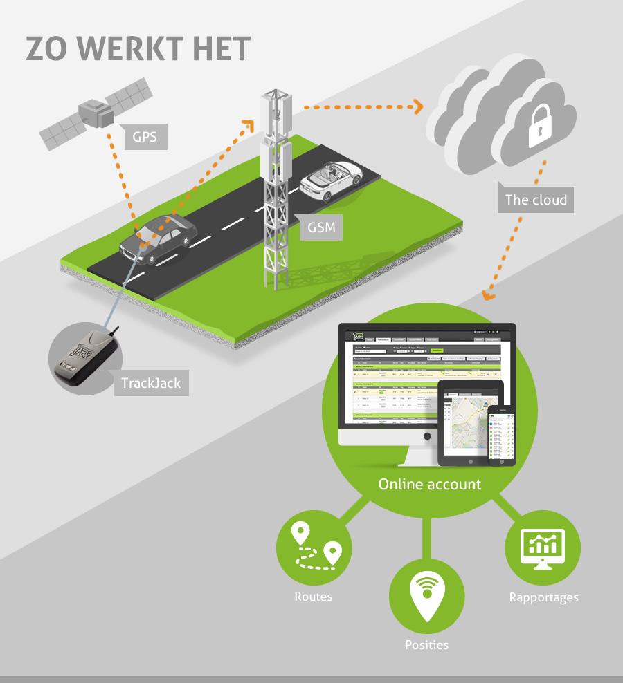 Hoe werkt de Auto GPS Tracker