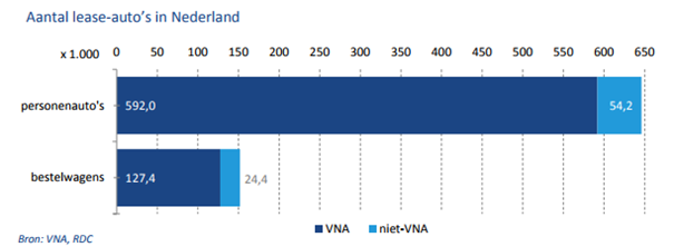 aantal leaseautos nederland