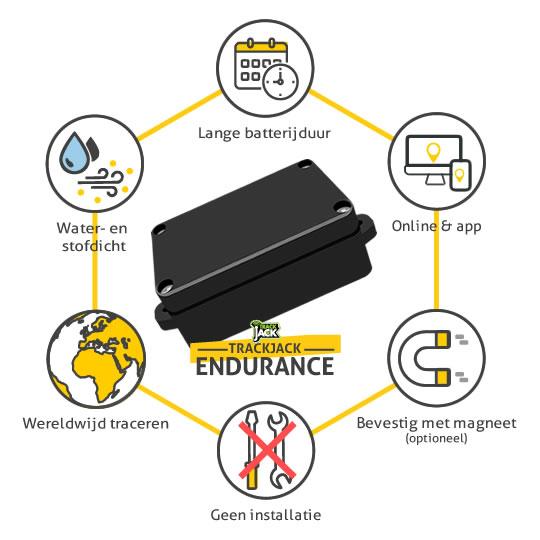 De functies van uw TrackJack Endurance