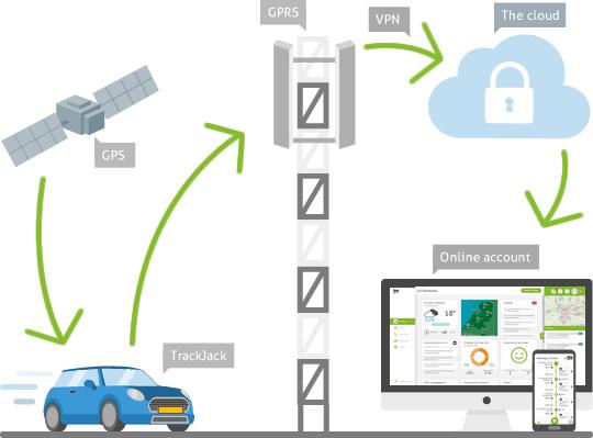 GPS tracker kilometerregistratie - trackjack