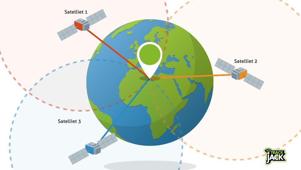 GPS tracker - hoe werkt het