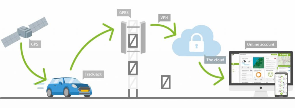 Hoe werkt gps tracking