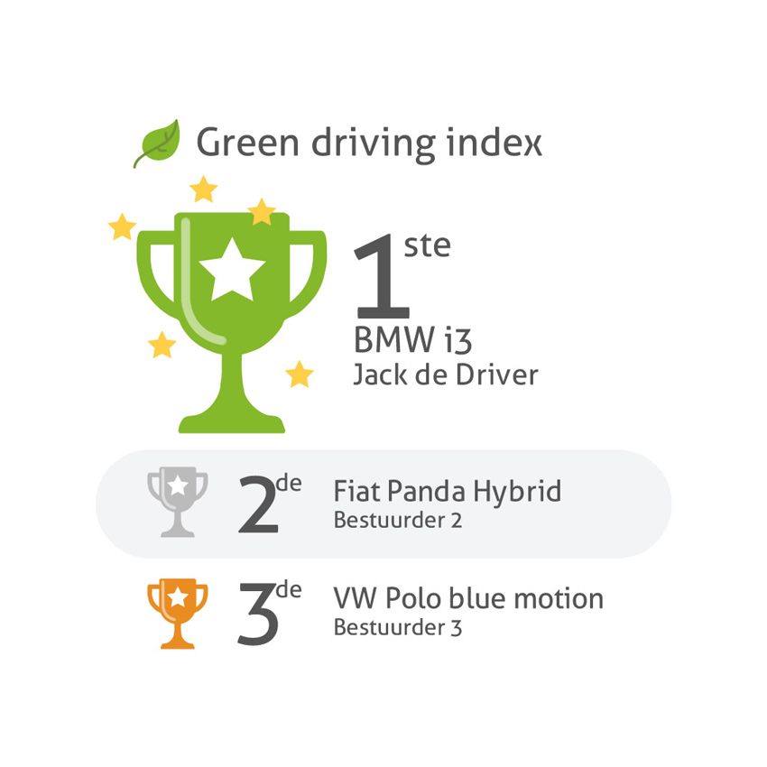 Green Driving Index